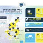 Tramvaju projekta uzraudzība - Transparency International un Eiropas Komisijas sadarbība sabiedrības interesēs