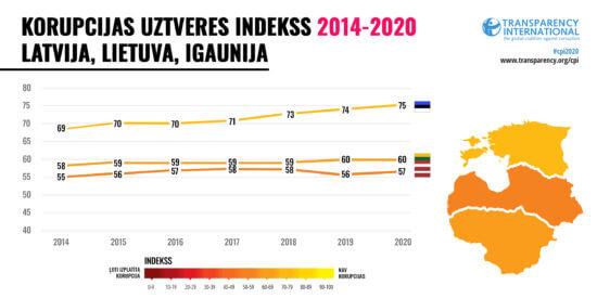 Korupcijas uztveres indeksa rezultāti